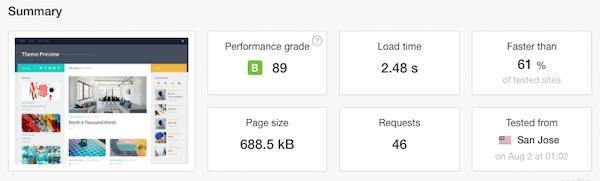 Website Speed Test Score